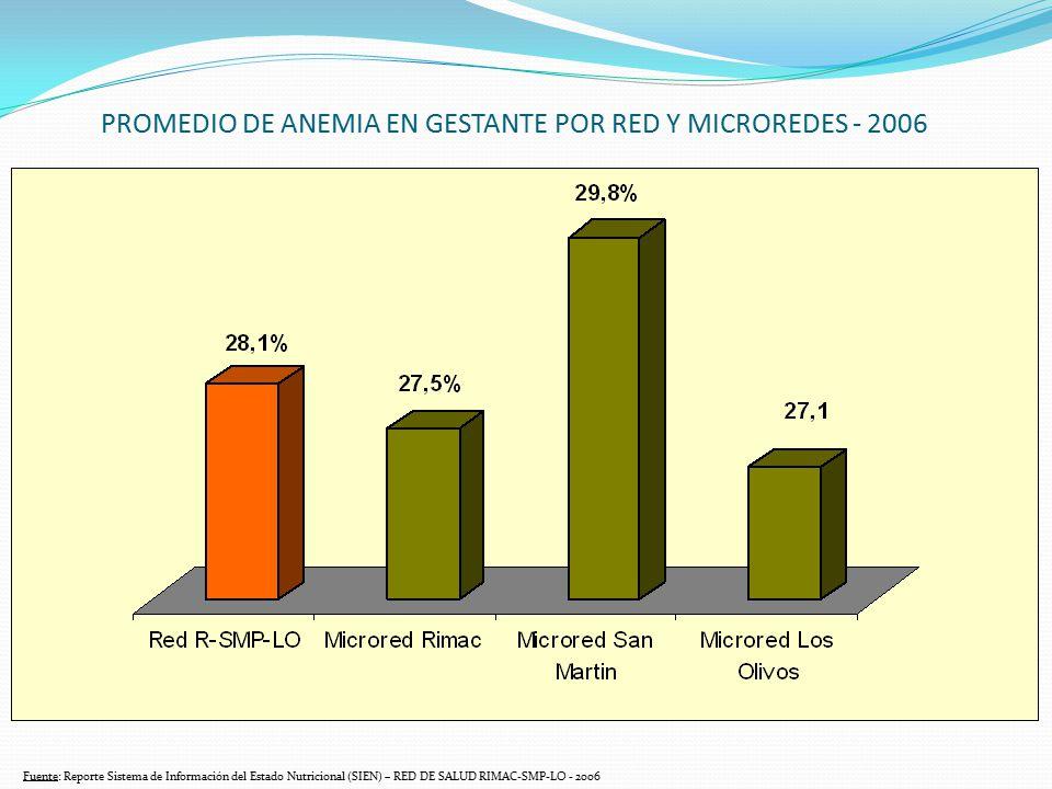 PROMEDIO DE ANEMIA EN GESTANTE POR RED Y MICROREDES - 2006 Fuente: Reporte Sistema de Información del Estado Nutricional (SIEN) – RED DE SALUD RIMAC-S