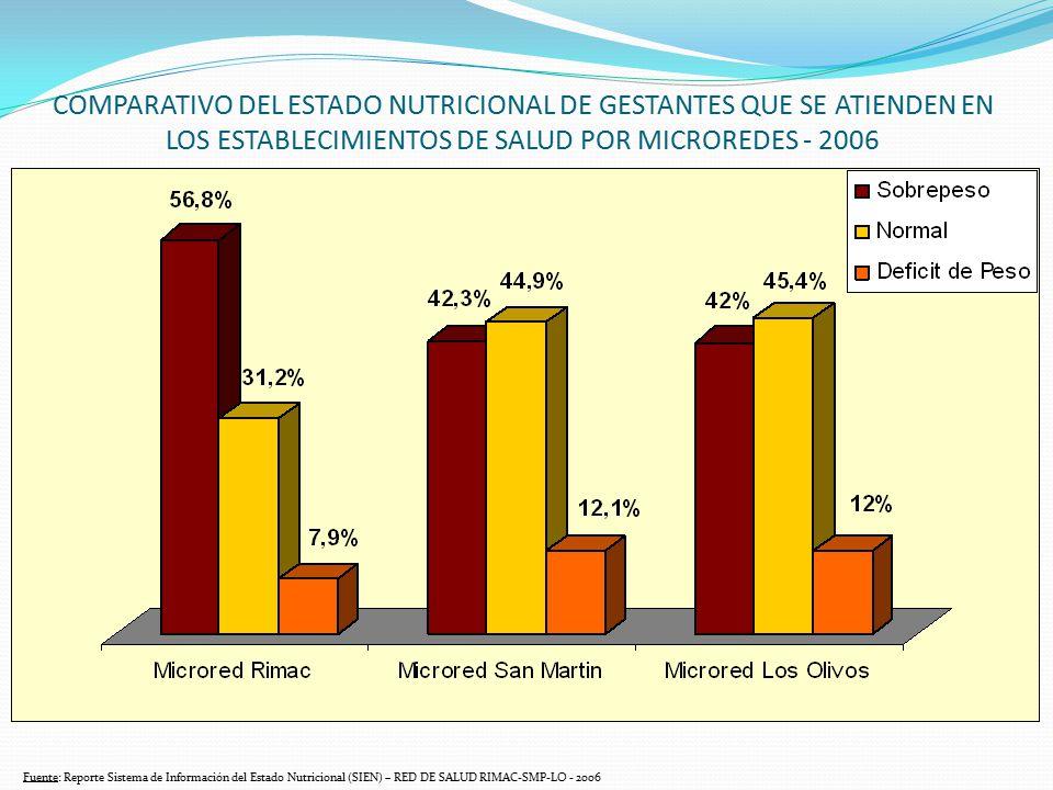 COMPARATIVO DEL ESTADO NUTRICIONAL DE GESTANTES QUE SE ATIENDEN EN LOS ESTABLECIMIENTOS DE SALUD POR MICROREDES - 2006 Fuente: Reporte Sistema de Info