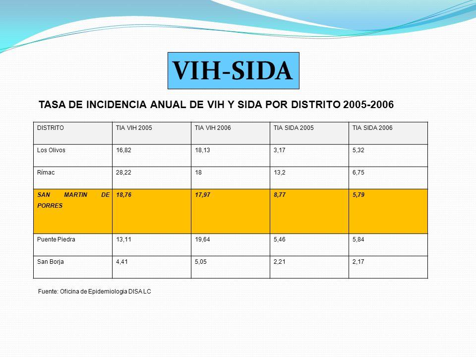 DISTRITOTIA VIH 2005TIA VIH 2006TIA SIDA 2005TIA SIDA 2006 Los Olivos16,8218,133,175,32 Rímac28,221813,26,75 SAN MARTIN DE PORRES 18,7617,978,775,79 P