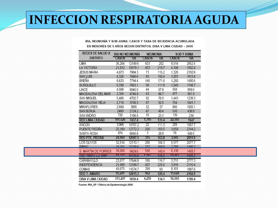 INFECCION RESPIRATORIA AGUDA