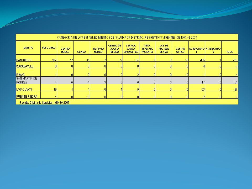 Centros de Salud Puestos de Salud ICACIOInfraestructura 1C.S.