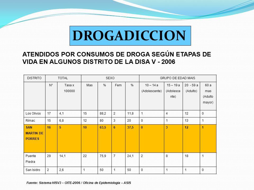 DISTRITOTOTALSEXOGRUPO DE EDAD MAIS N° Tasa x 100000 Mas%Fem% 10 – 14 a (Adolescente) 15 – 19 a (Adolesce nte) 20 - 59 a (Adulto) 60 a mas (Adulto may