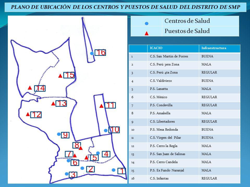 Centros de Salud Puestos de Salud ICACIOInfraestructura 1C.S. San Martin de PorresBUENA 2C.S. Perú 3era ZonaMALA 3C.S. Perú 4ta ZonaREGULAR 4C.S. Vald