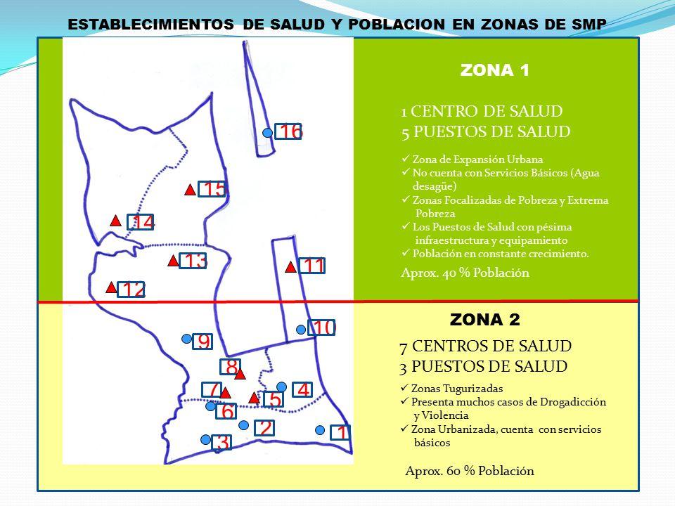 1 2 3 4 5 6 7 8 9 10 12 13 14 15 16 11 7 CENTROS DE SALUD 3 PUESTOS DE SALUD 1 CENTRO DE SALUD 5 PUESTOS DE SALUD Aprox. 40 % Población Aprox. 60 % Po