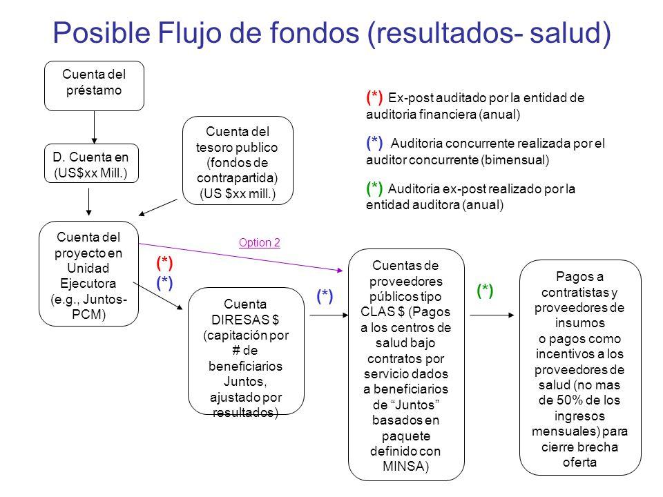 Posible Flujo de fondos (resultados- salud) Cuenta del préstamo Cuenta del proyecto en Unidad Ejecutora (e.g., Juntos- PCM) Cuenta del tesoro publico