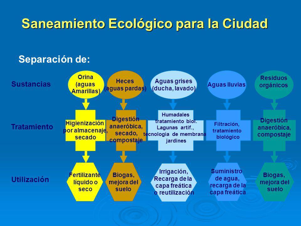 Saneamiento Ecológico para la Ciudad Digestión anaeróbica, compostaje Residuos orgánicos Biogas, mejora del suelo Utilización Sustancias Heces (aguas pardas) Digestión anaeróbica, secado, compostaje Biogas, mejora del suelo Humadales tratamiento biol.