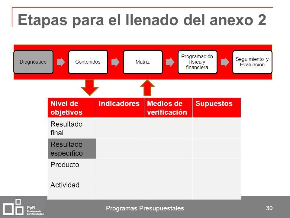 Programas Presupuestales 30 Etapas para el llenado del anexo 2 DiagnósticoContenidosMatriz Programación física y financiera Seguimiento y Evaluación N