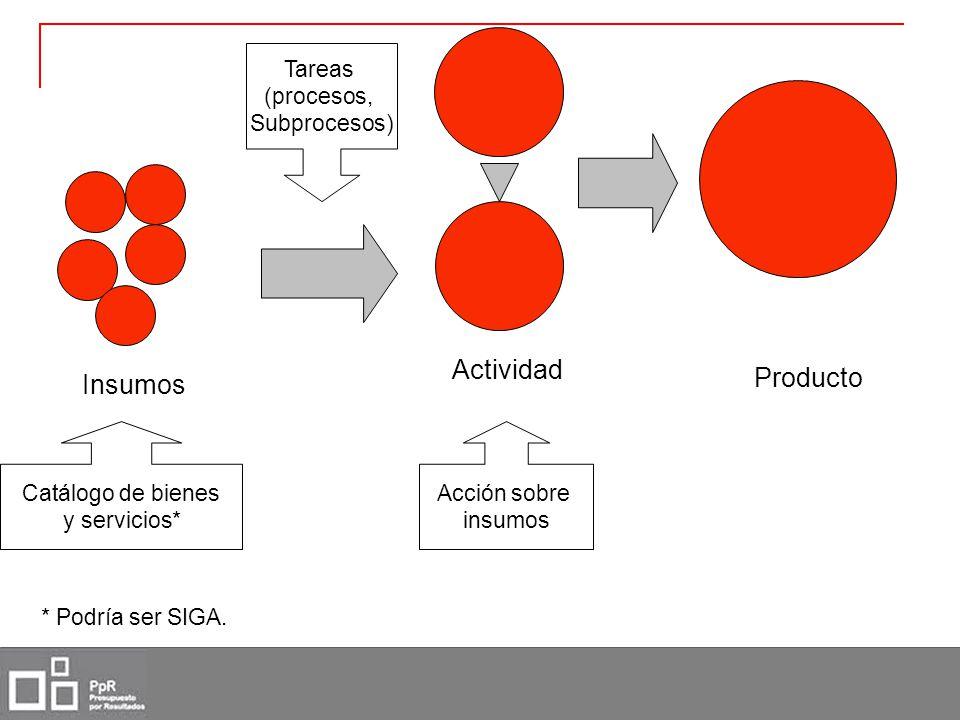 Insumos Catálogo de bienes y servicios* Actividad Acción sobre insumos Producto Tareas (procesos, Subprocesos) * Podría ser SIGA.