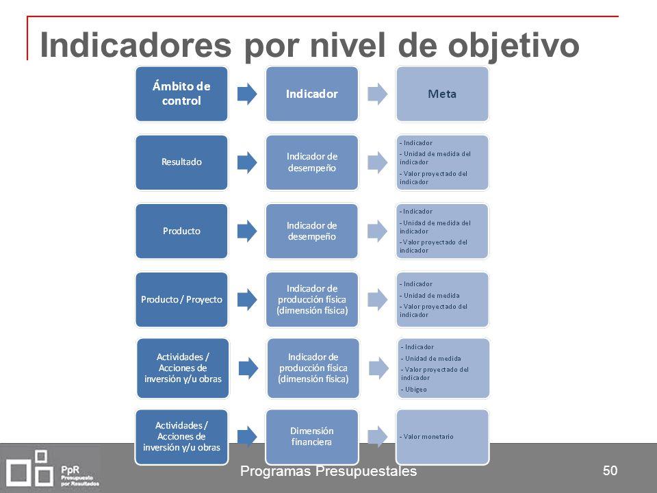 Programas Presupuestales 50 Indicadores por nivel de objetivo