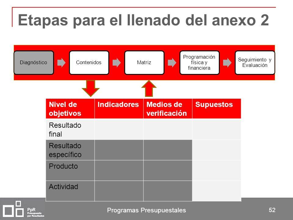 Programas Presupuestales 52 Etapas para el llenado del anexo 2 DiagnósticoContenidosMatriz Programación física y financiera Seguimiento y Evaluación N