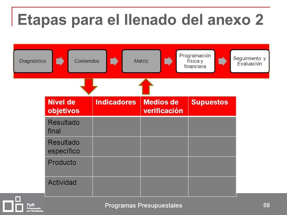 Programas Presupuestales 59 Etapas para el llenado del anexo 2 DiagnósticoContenidosMatriz Programación física y financiera Seguimiento y Evaluación N