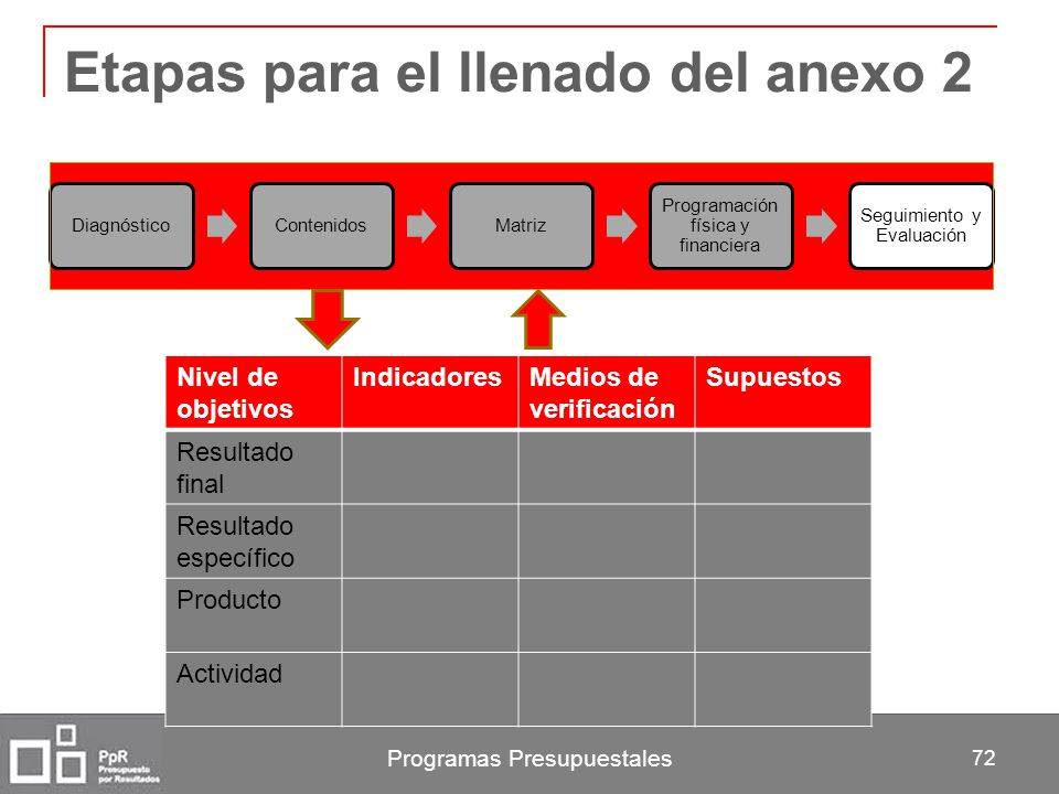 Programas Presupuestales 72 Etapas para el llenado del anexo 2 DiagnósticoContenidosMatriz Programación física y financiera Seguimiento y Evaluación N