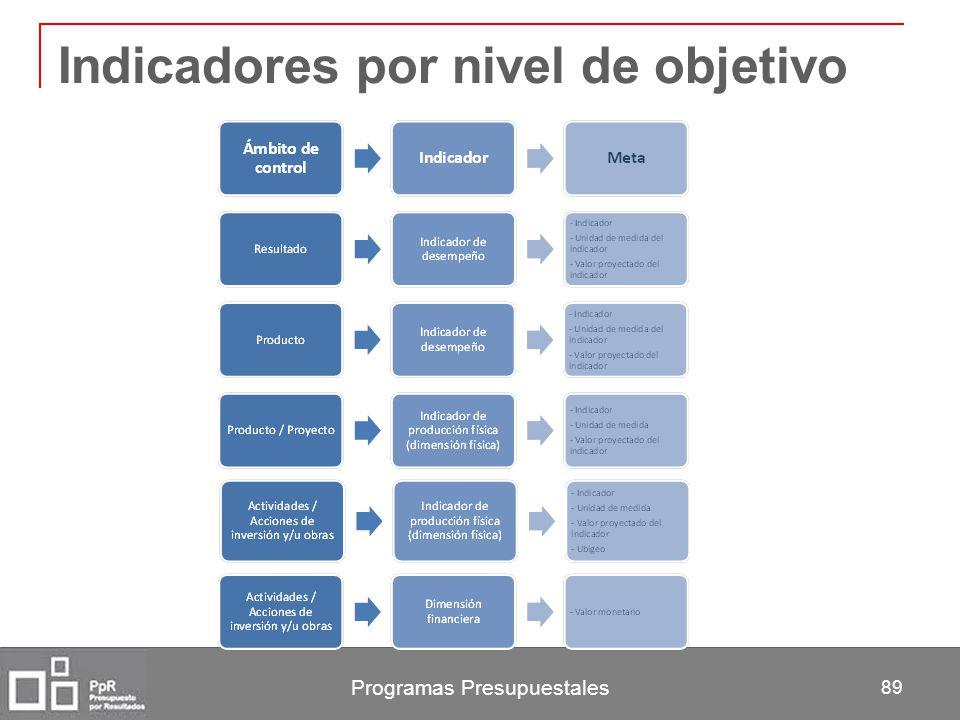Programas Presupuestales 89 Indicadores por nivel de objetivo