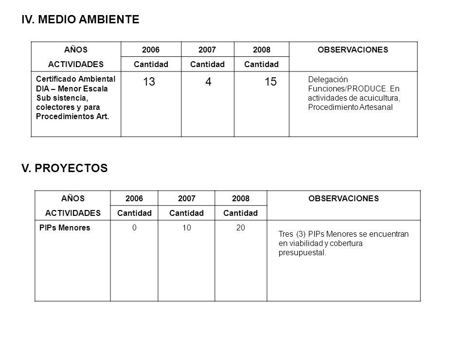 IV. MEDIO AMBIENTE AÑOS200620072008OBSERVACIONES ACTIVIDADESCantidad Certificado Ambiental DIA – Menor Escala Sub sistencia, colectores y para Procedi