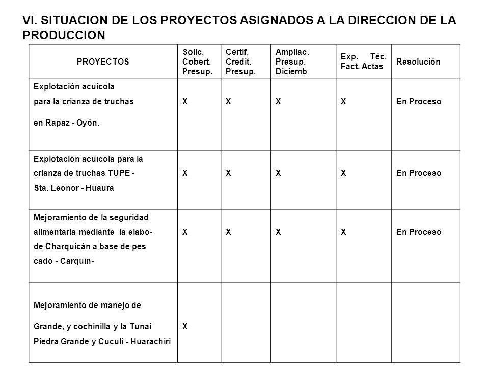 VI. SITUACION DE LOS PROYECTOS ASIGNADOS A LA DIRECCION DE LA PRODUCCION PROYECTOS Solic. Cobert. Presup. Certif. Credit. Presup. Ampliac. Presup. Dic