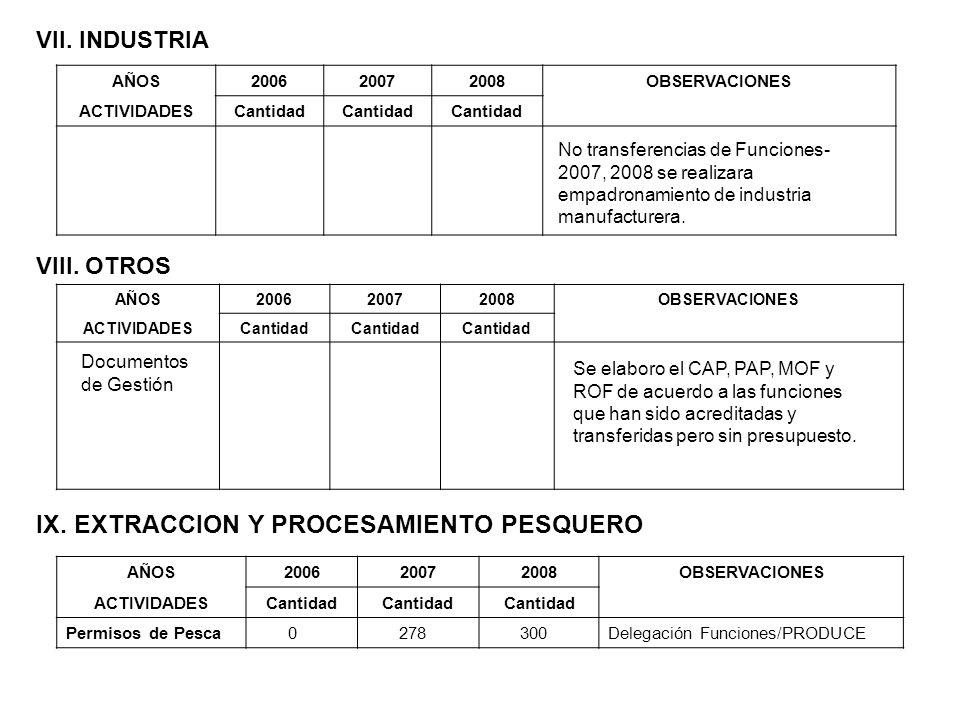 VII. INDUSTRIA AÑOS200620072008OBSERVACIONES ACTIVIDADESCantidad VIII. OTROS AÑOS200620072008OBSERVACIONES ACTIVIDADESCantidad Documentos de Gestión S