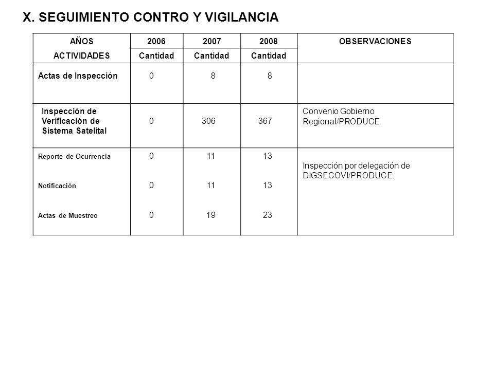 X. SEGUIMIENTO CONTRO Y VIGILANCIA AÑOS200620072008OBSERVACIONES ACTIVIDADESCantidad Actas de Inspección0 8 8 0 306 367 Convenio Gobierno Regional/PRO