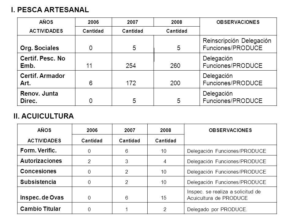 I. PESCA ARTESANAL AÑOS200620072008OBSERVACIONES ACTIVIDADESCantidad Org. Sociales0 5 5 Reinscripción Delegación Funciones/PRODUCE Certif. Pesc. No Em