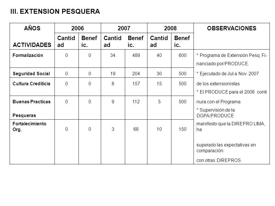 III. EXTENSION PESQUERA AÑOS200620072008OBSERVACIONES ACTIVIDADES Cantid ad Benef ic. Cantid ad Benef ic. Cantid ad Benef ic. Formalización00344894060