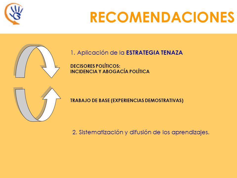 6. Capacitación acompañada de implementación LECCIONES APRENDIDAS 7. Participación activa y protagónica de los niños, adolescentes y jóvenes.