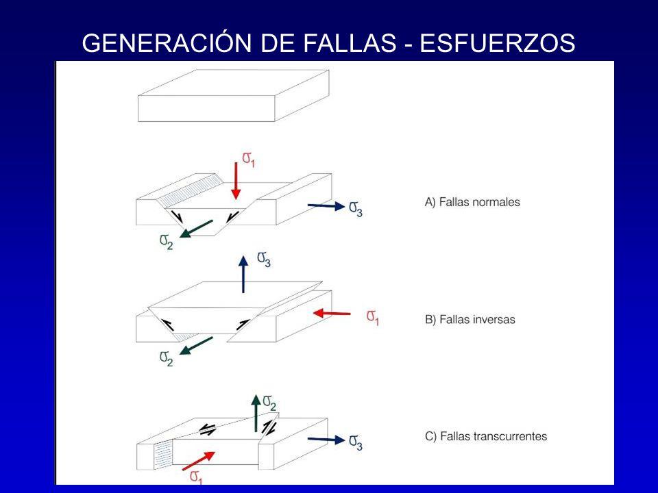 GENERACIÓN DE FALLAS - ESFUERZOS
