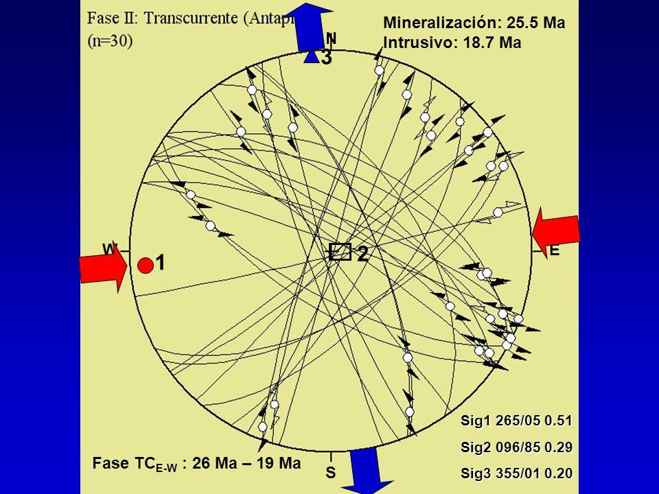 2 3 1 Sig1 265/05 0.51 Sig2 096/85 0.29 Sig3 355/01 0.20 N S WE Mineralización: 25.5 Ma Intrusivo: 18.7 Ma Fase TC E-W : 26 Ma – 19 Ma
