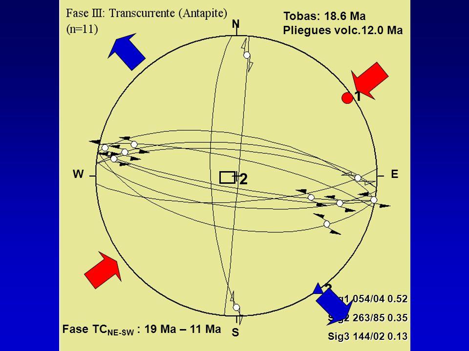 2 3 1 Sig1 054/04 0.52 Sig2 263/85 0.35 Sig3 144/02 0.13 N S WE Tobas: 18.6 Ma Pliegues volc.12.0 Ma Fase TC NE-SW : 19 Ma – 11 Ma