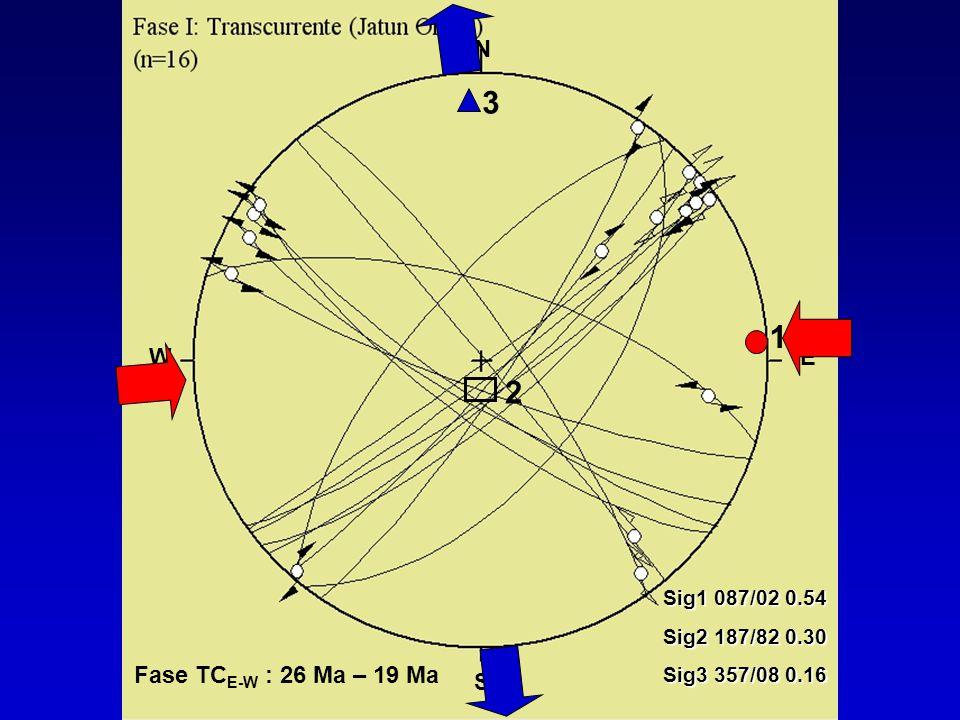 2 3 1 Sig1 087/02 0.54 Sig2 187/82 0.30 Sig3 357/08 0.16 N S WE Fase TC E-W : 26 Ma – 19 Ma