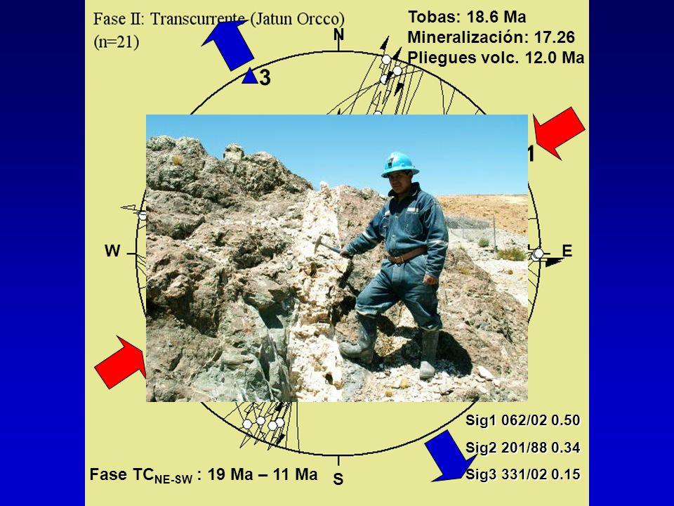 2 3 1 Sig1 062/02 0.50 Sig2 201/88 0.34 Sig3 331/02 0.15 N S WE Tobas: 18.6 Ma Mineralización: 17.26 Pliegues volc. 12.0 Ma Fase TC NE-SW : 19 Ma – 11