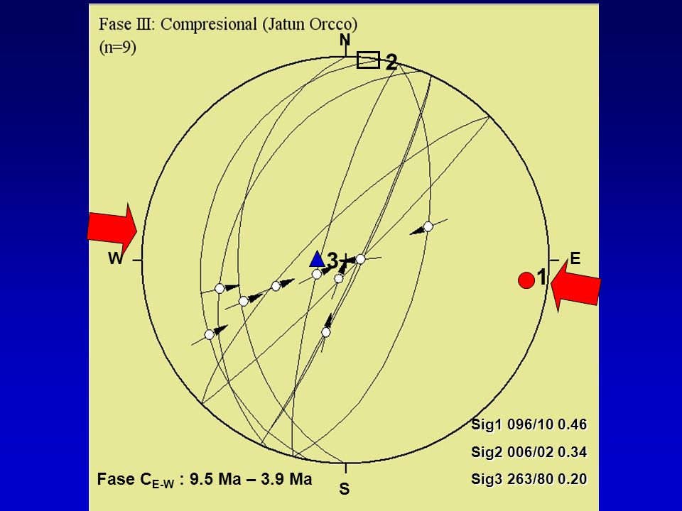 2 3 1 Sig1 096/10 0.46 Sig2 006/02 0.34 Sig3 263/80 0.20 N S WE Fase C E-W : 9.5 Ma – 3.9 Ma