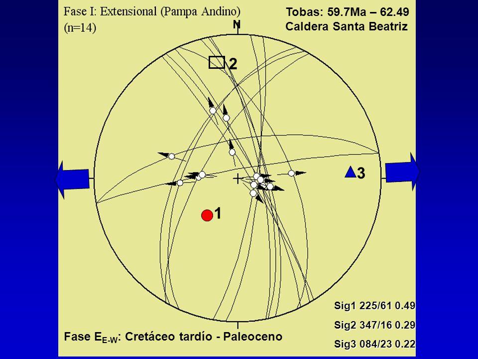 2 3 1 Sig1 225/61 0.49 Sig2 347/16 0.29 Sig3 084/23 0.22 N WE Tobas: 59.7Ma – 62.49 Caldera Santa Beatriz Fase E E-W : Cretáceo tardío - Paleoceno