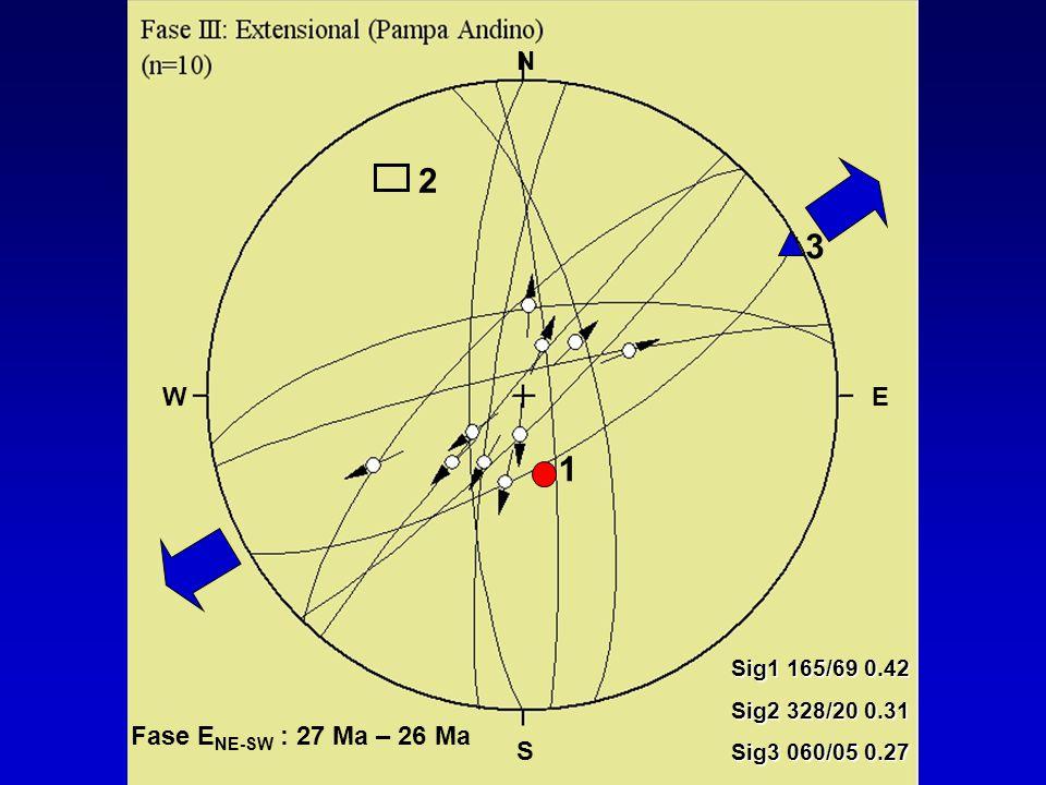 2 3 1 Sig1 165/69 0.42 Sig2 328/20 0.31 Sig3 060/05 0.27 N S WE Fase E NE-SW : 27 Ma – 26 Ma