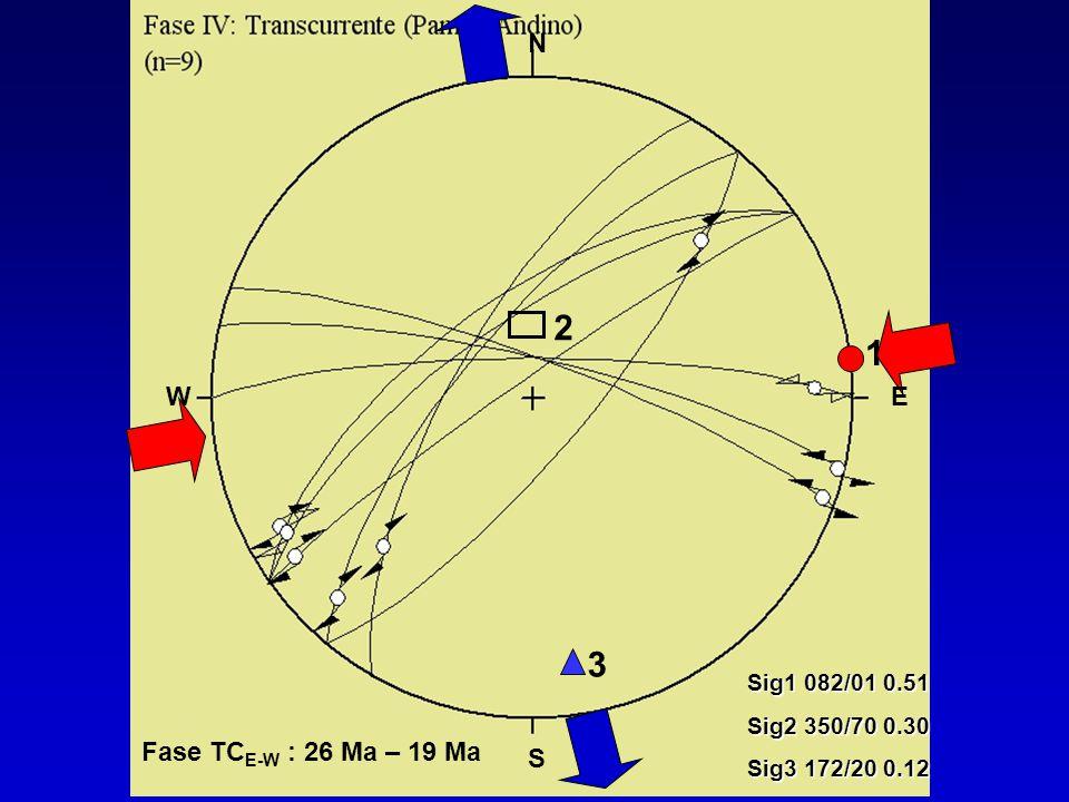 2 3 1 Sig1 082/01 0.51 Sig2 350/70 0.30 Sig3 172/20 0.12 Fase TC E-W : 26 Ma – 19 Ma N WE S