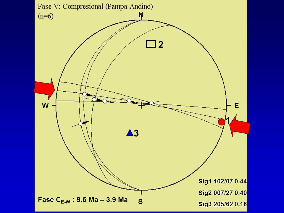 2 3 1 Sig1 102/07 0.44 Sig2 007/27 0.40 Sig3 205/62 0.16 N S WE Fase C E-W : 9.5 Ma – 3.9 Ma