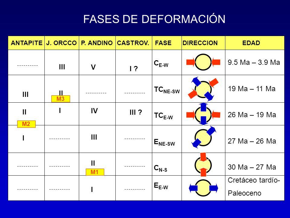 FASES DE DEFORMACIÓN ANTAPITE J. ORCCO P. ANDINO CASTROV. FASE DIRECCION EDAD C E-W TC NE-SW TC E-W E NE-SW C N-S E E-W 9.5 Ma – 3.9 Ma 19 Ma – 11 Ma