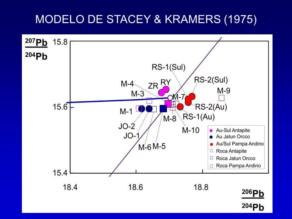 MODELO DE STACEY & KRAMERS (1975)