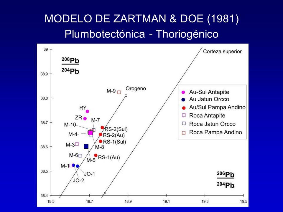 MODELO DE ZARTMAN & DOE (1981) Plumbotectónica - Thoriogénico