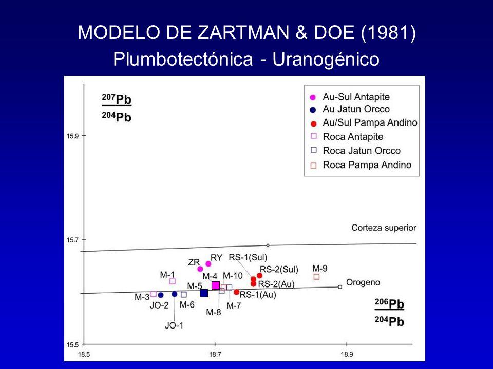 MODELO DE ZARTMAN & DOE (1981) Plumbotectónica - Uranogénico