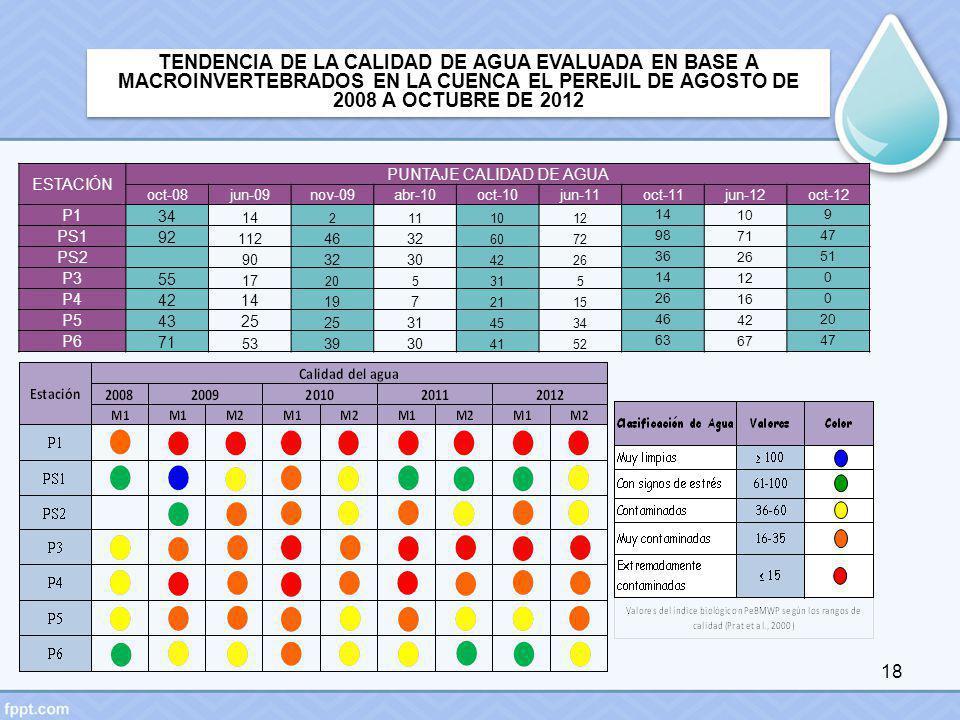 18 TENDENCIA DE LA CALIDAD DE AGUA EVALUADA EN BASE A MACROINVERTEBRADOS EN LA CUENCA EL PEREJIL DE AGOSTO DE 2008 A OCTUBRE DE 2012 ESTACIÓN PUNTAJE