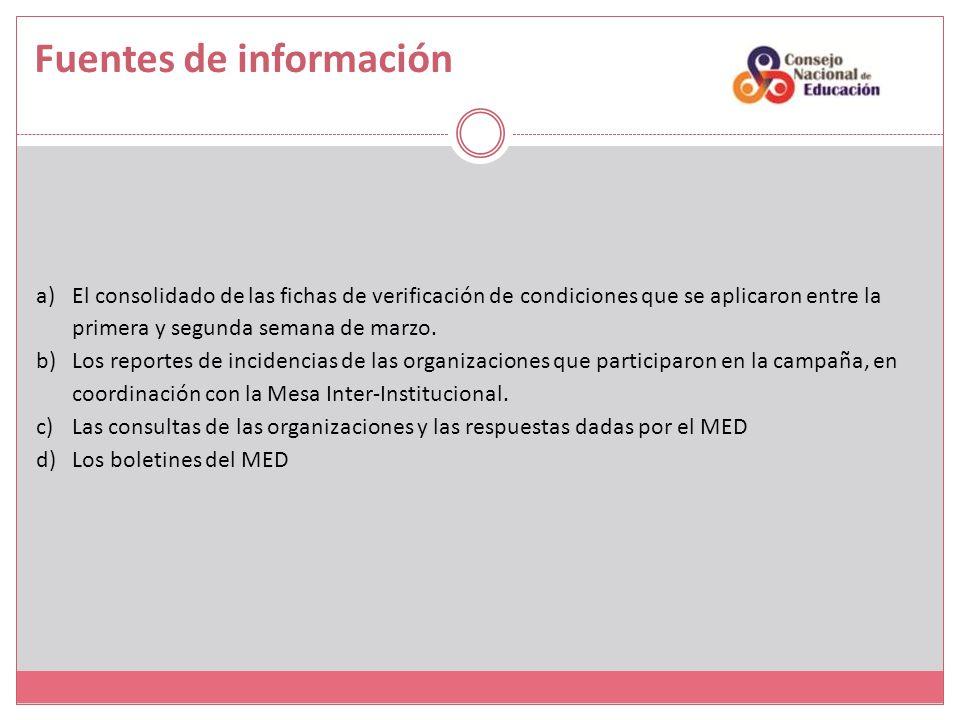 Fuentes de información a)El consolidado de las fichas de verificación de condiciones que se aplicaron entre la primera y segunda semana de marzo. b)Lo