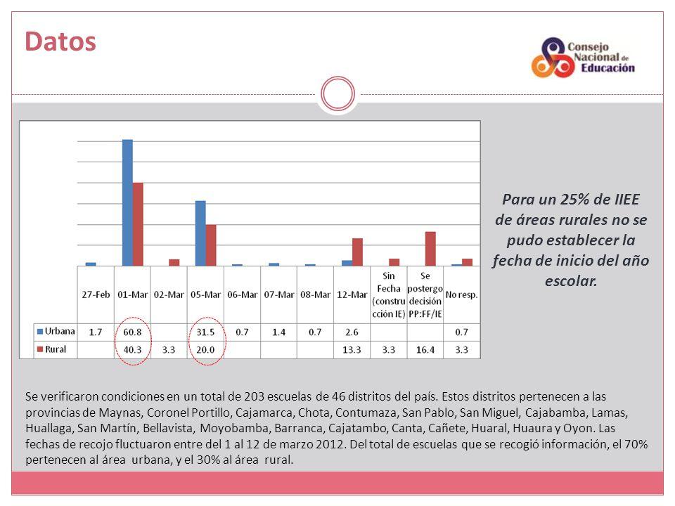 Datos Se verificaron condiciones en un total de 203 escuelas de 46 distritos del país. Estos distritos pertenecen a las provincias de Maynas, Coronel