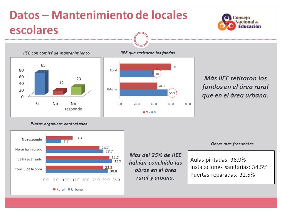Datos – Mantenimiento de locales escolares IIEE con comité de mantenimiento IIEE que retiraron los fondos Plazas orgánicas contratadas Obras más frecu