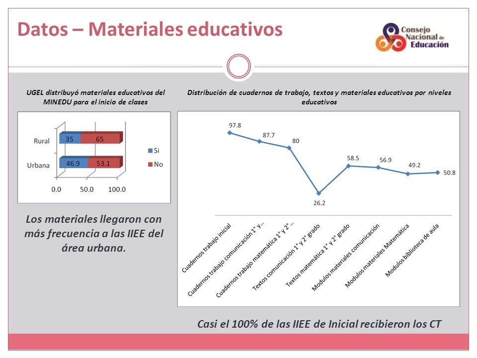 Datos – Materiales educativos UGEL distribuyó materiales educativos del MINEDU para el inicio de clases Los materiales llegaron con más frecuencia a las IIEE del área urbana.