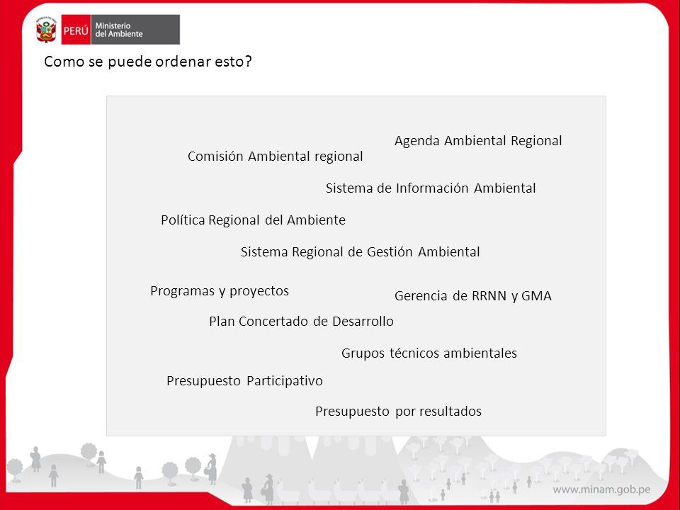 Plan Concertado de Desarrollo Sistema Regional de Gestión Ambiental Gerencia de RRNN y GMA Política Regional del Ambiente Presupuesto Participativo Pr