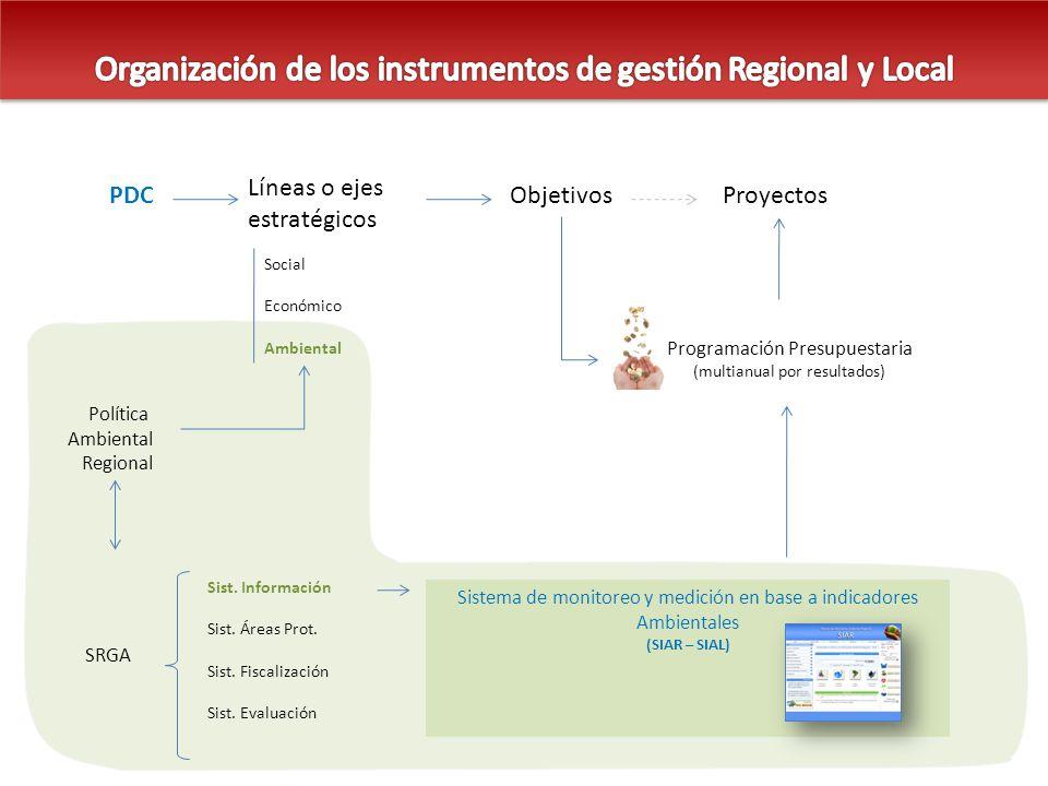 PDC Líneas o ejes estratégicos ObjetivosProyectos Social Económico Ambiental Política Ambiental Regional SRGA Sist. Información Sist. Áreas Prot. Sist