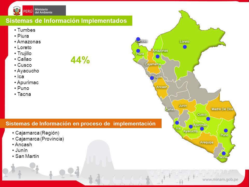 Tumbes Piura Amazonas Loreto Trujillo Callao Cusco Ayacucho Ica Apurímac Puno Tacna Sistemas de Información en proceso de implementación Cajamarca (Re