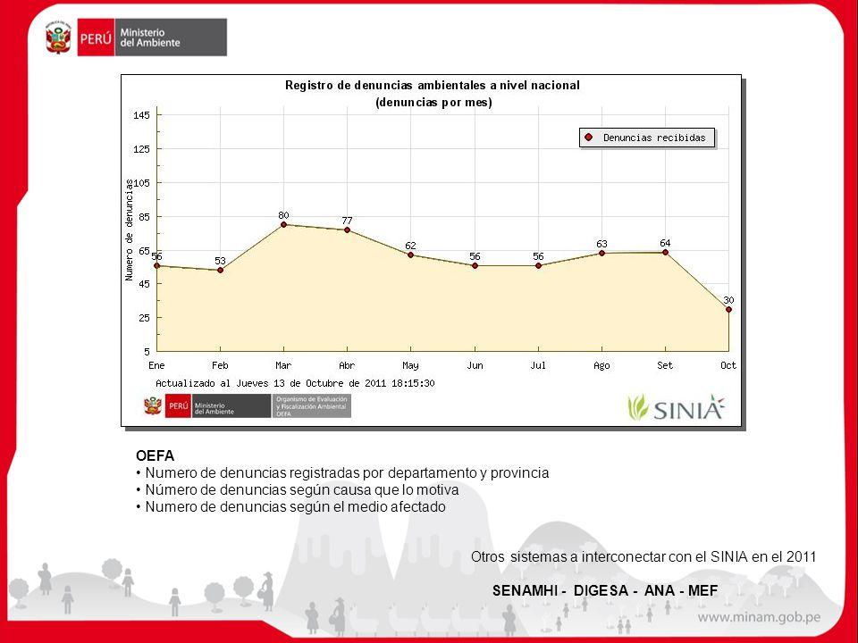 OEFA Numero de denuncias registradas por departamento y provincia Número de denuncias según causa que lo motiva Numero de denuncias según el medio afe