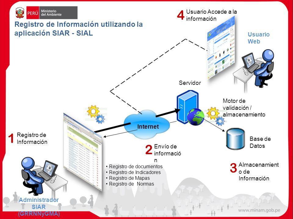 Registro de Información Servidor Motor de validación / almacenamiento Base de Datos Internet Registro de Información utilizando la aplicación SIAR - S