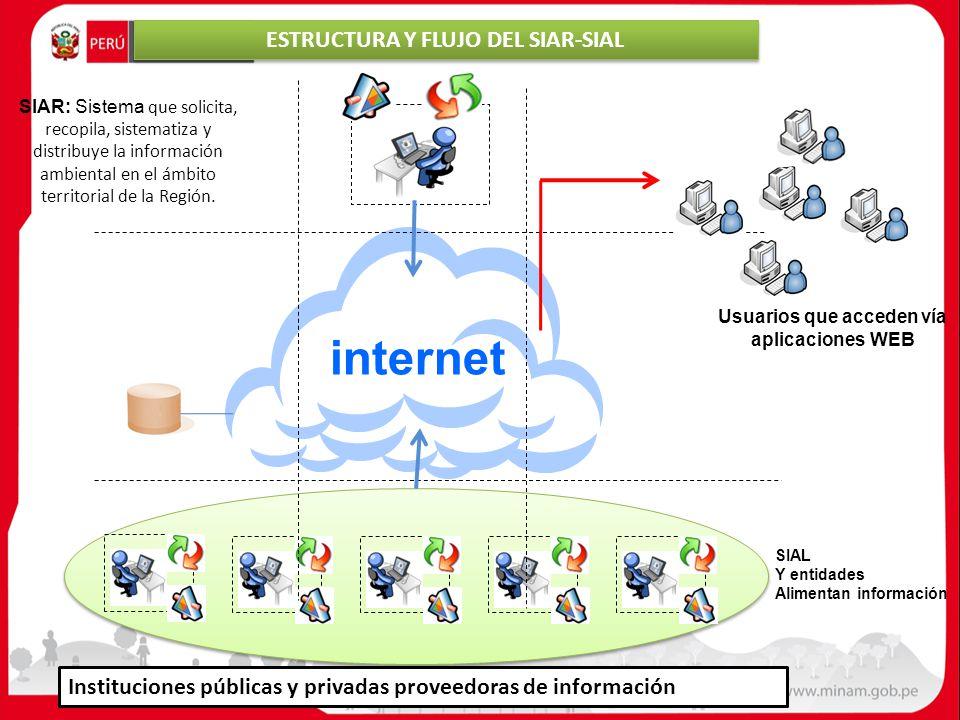 internet Instituciones públicas y privadas proveedoras de información SIAR: Sistema que solicita, recopila, sistematiza y distribuye la información am