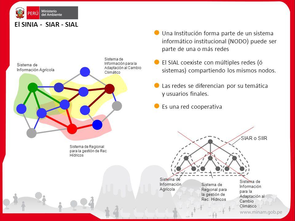 Sistema de Información Agrícola Sistema de Regional para la gestión de Rec Hídricos Sistema de Información para la Adaptación al Cambio Climático El S